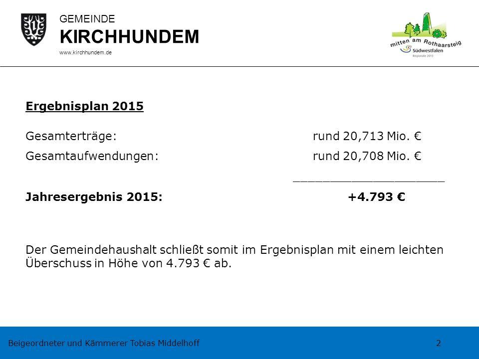 Beigeordneter und Kämmerer Tobias Middelhoff 2 GEMEINDE KIRCHHUNDEM www.kirchhundem.de Ergebnisplan 2015 Gesamterträge:rund 20,713 Mio. € Gesamtaufwen