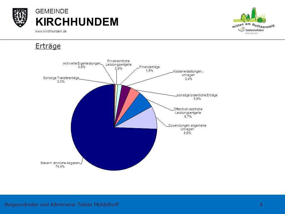 Beigeordneter und Kämmerer Tobias Middelhoff 4 GEMEINDE KIRCHHUNDEM www.kirchhundem.de Erträge