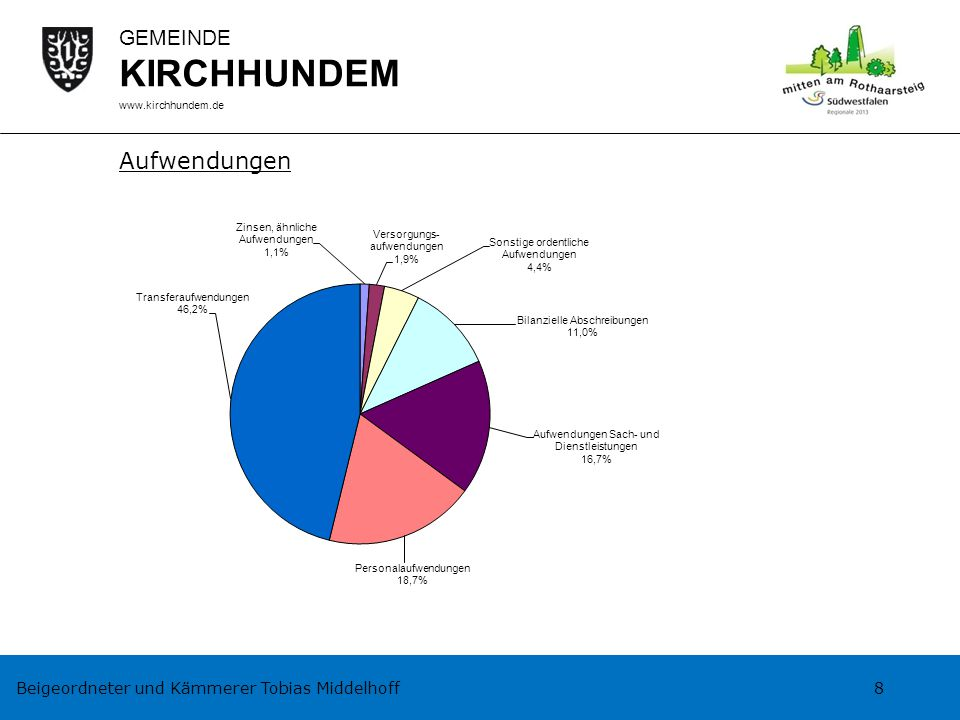Beigeordneter und Kämmerer Tobias Middelhoff 8 GEMEINDE KIRCHHUNDEM www.kirchhundem.de Aufwendungen