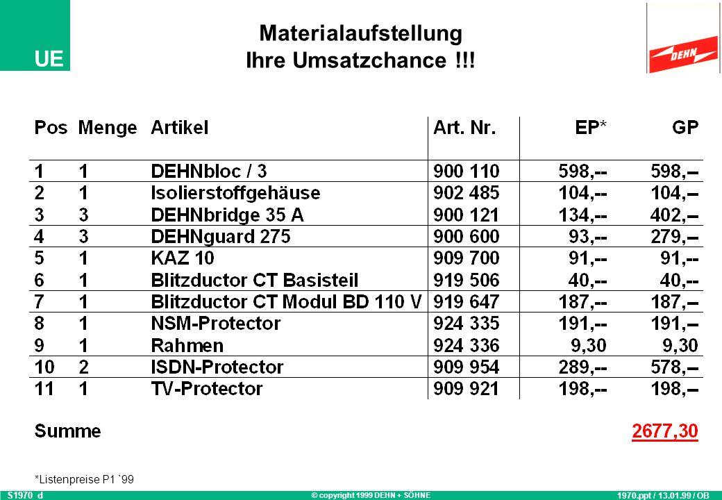 © copyright 1999 DEHN + SÖHNE UE Musterbeispiel Einfamilienhaus T HA Z HÜP TV Netzsystem: TN-C-S HA = 35 A S1970_c 1970.ppt / 10.08.98 / OB Telekom: ISDN S 0 Telekom: Analog (a/b)