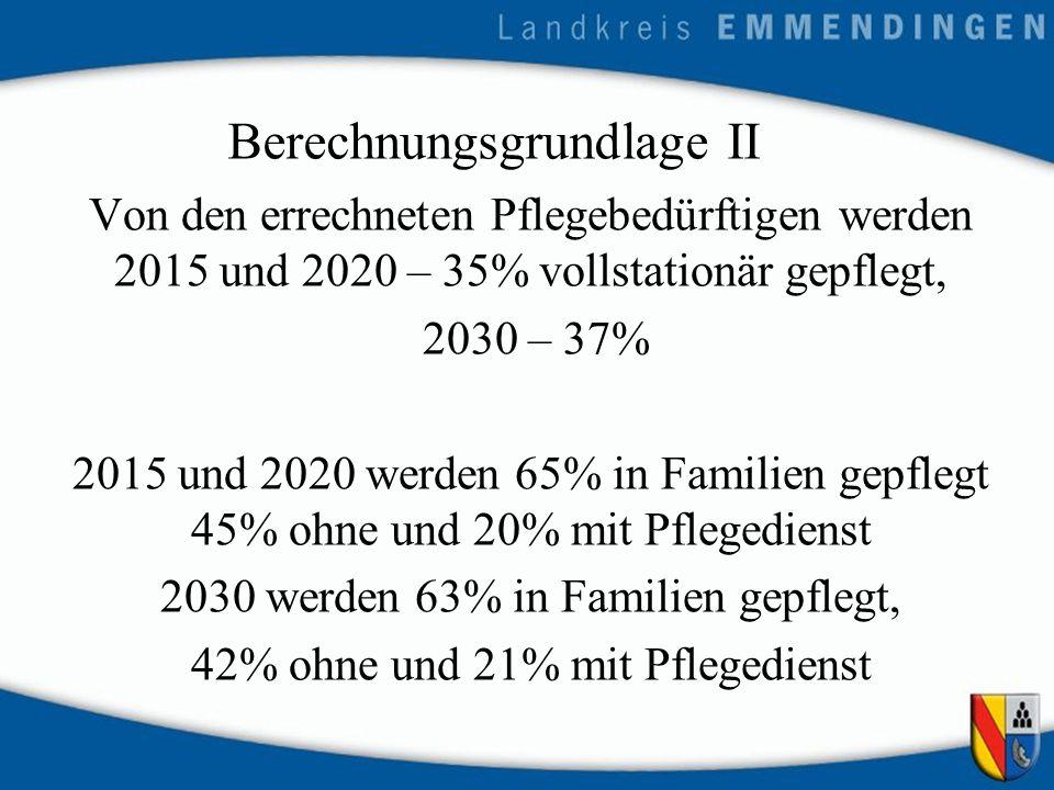 Berechnungsgrundlage II Von den errechneten Pflegebedürftigen werden 2015 und 2020 – 35% vollstationär gepflegt, 2030 – 37% 2015 und 2020 werden 65% in Familien gepflegt 45% ohne und 20% mit Pflegedienst 2030 werden 63% in Familien gepflegt, 42% ohne und 21% mit Pflegedienst