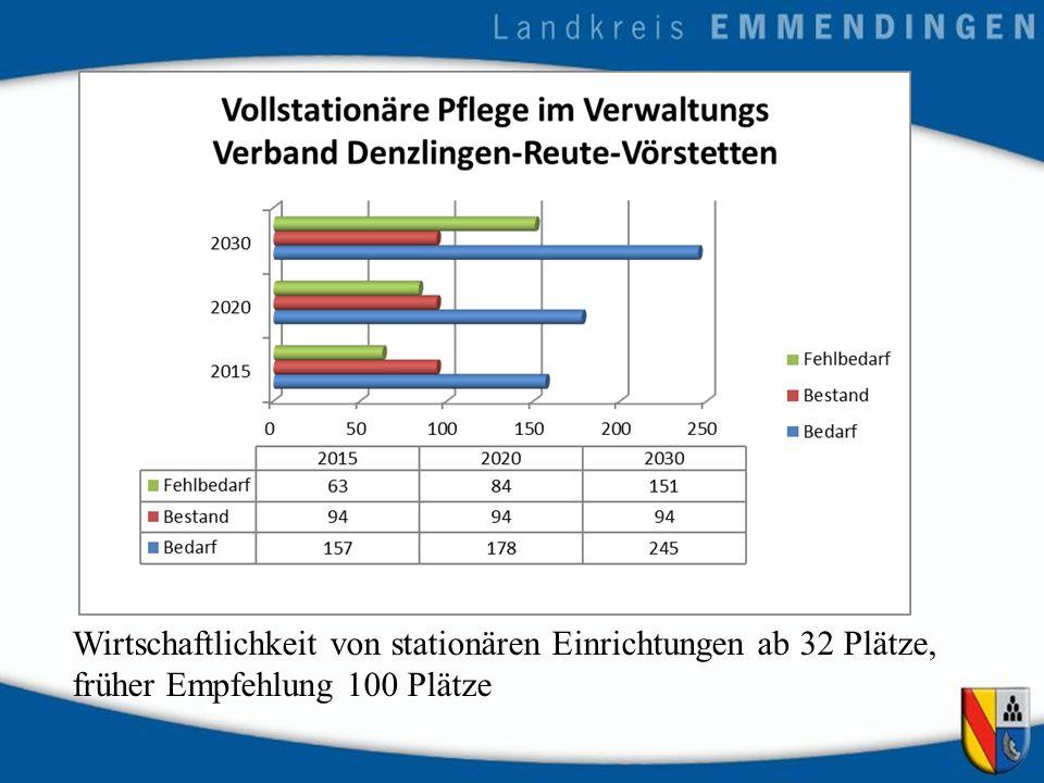 Wirtschaftlichkeit von stationären Einrichtungen ab 32 Plätze, früher Empfehlung 100 Plätze