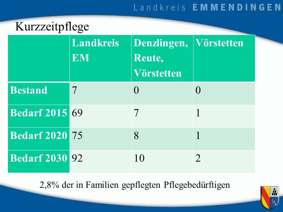Kurzzeitpflege Landkreis EM Denzlingen, Reute, Vörstetten Vörstetten Bestand700 Bedarf 20156971 Bedarf 20207581 Bedarf 203092102 2,8% der in Familien gepflegten Pflegebedürftigen