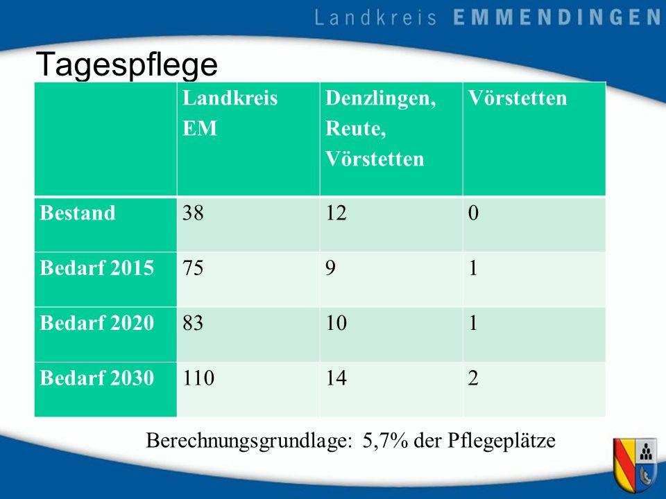 Tagespflege Landkreis EM Denzlingen, Reute, Vörstetten Vörstetten Bestand38120 Bedarf 20157591 Bedarf 202083101 Bedarf 2030110142 Berechnungsgrundlage: 5,7% der Pflegeplätze