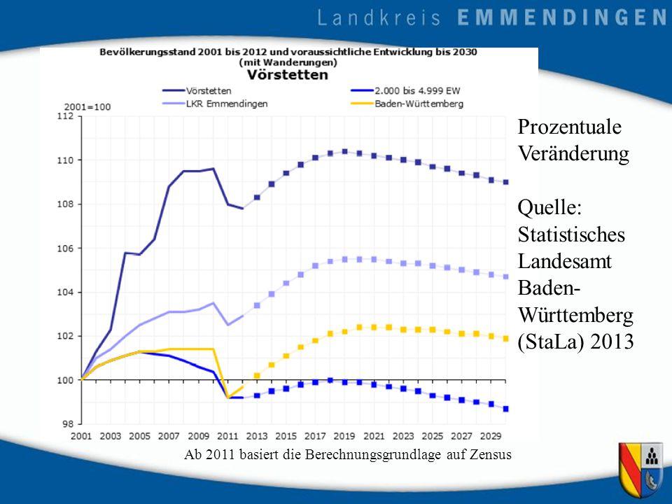Ab 2011 basiert die Berechnungsgrundlage auf Zensus Prozentuale Veränderung Quelle: Statistisches Landesamt Baden- Württemberg (StaLa) 2013