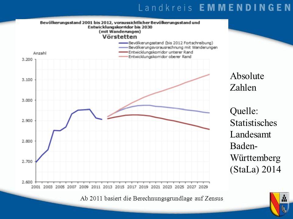Ab 2011 basiert die Berechnungsgrundlage auf Zensus Absolute Zahlen Quelle: Statistisches Landesamt Baden- Württemberg (StaLa) 2014