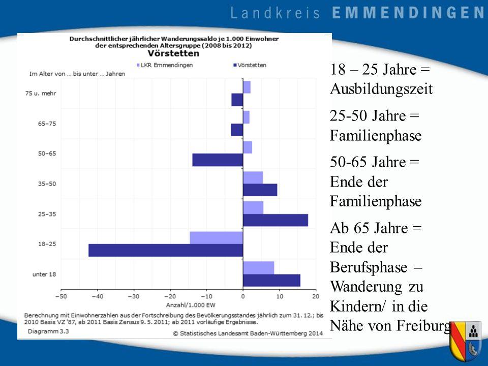 18 – 25 Jahre = Ausbildungszeit 25-50 Jahre = Familienphase 50-65 Jahre = Ende der Familienphase Ab 65 Jahre = Ende der Berufsphase – Wanderung zu Kindern/ in die Nähe von Freiburg