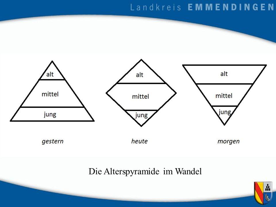 Die Alterspyramide im Wandel