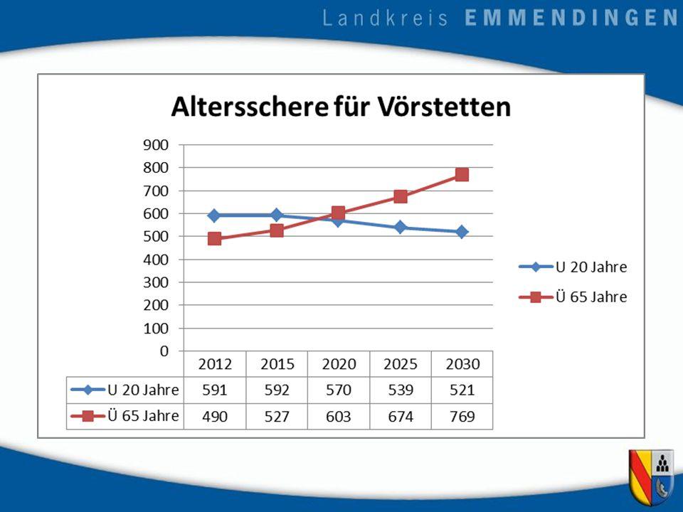 Berechnungsgrundlage Nach der Landespflegequote von 2011: Pflegebedürftig sind: 65 - 74-Jährige – 3,15% 75 - 84-Jährige – 13,08% 85 - 90-Jährige – 34% Über 90-Jährige – 51% Davon 2015 und 2020 vollstationär 35% 2030 - 37%