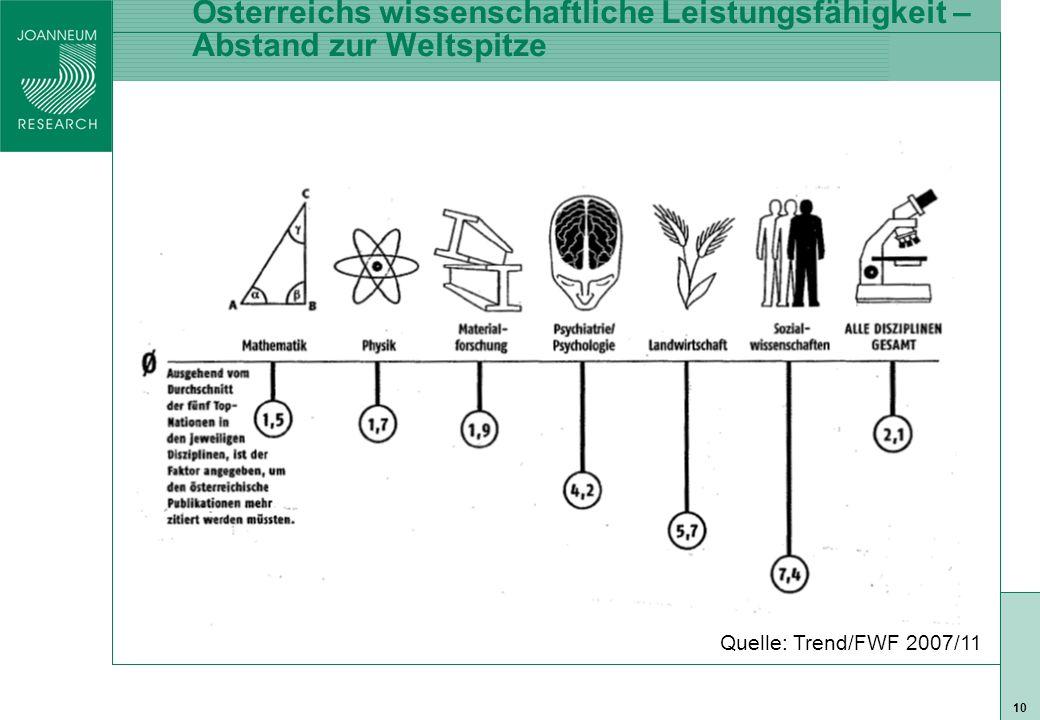 ISO 9001 zert 10 Österreichs wissenschaftliche Leistungsfähigkeit – Abstand zur Weltspitze Quelle: Trend/FWF 2007/11