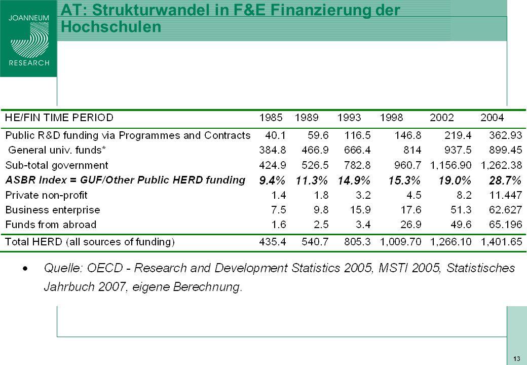 ISO 9001 zert 13 AT: Strukturwandel in F&E Finanzierung der Hochschulen