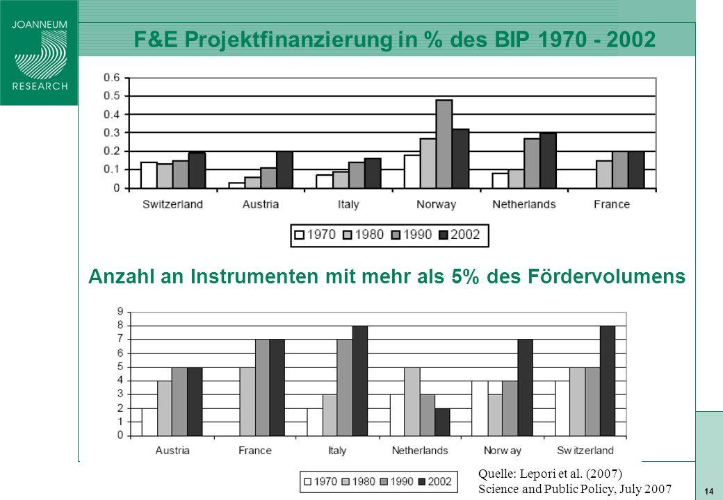 ISO 9001 zert 14 F&E Projektfinanzierung in % des BIP 1970 - 2002 Anzahl an Instrumenten mit mehr als 5% des Fördervolumens Quelle: Lepori et al.