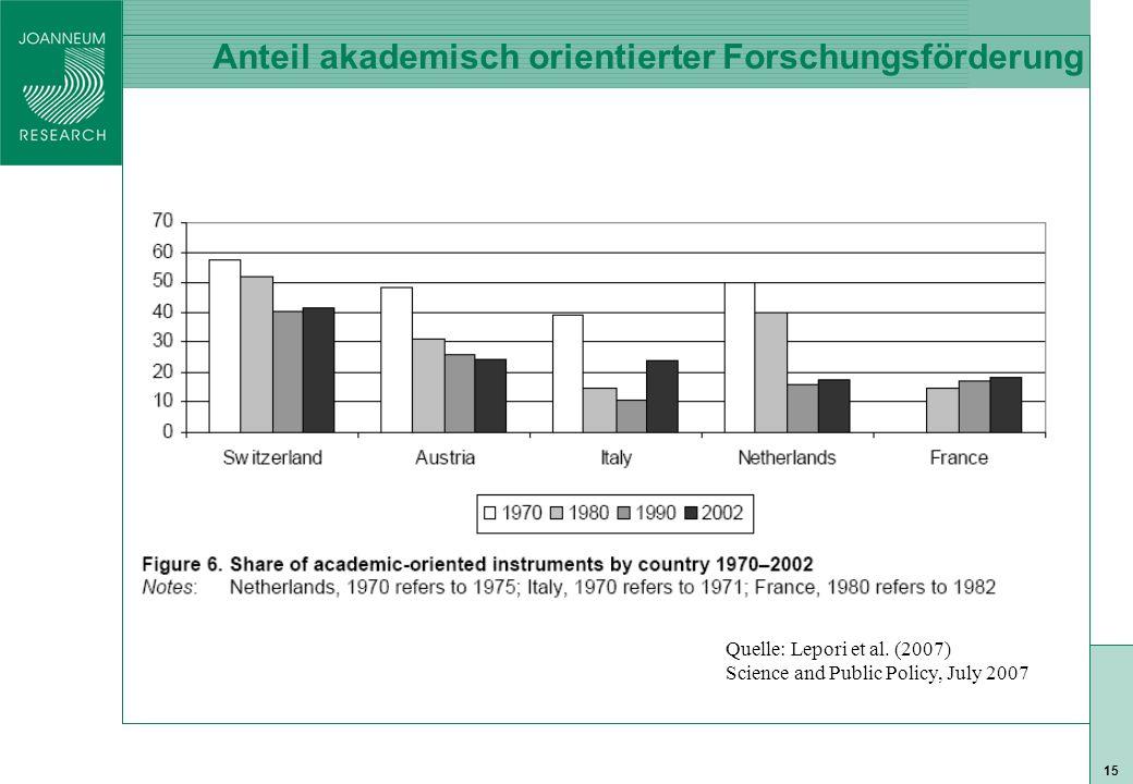 ISO 9001 zert 15 Anteil akademisch orientierter Forschungsförderung Quelle: Lepori et al.