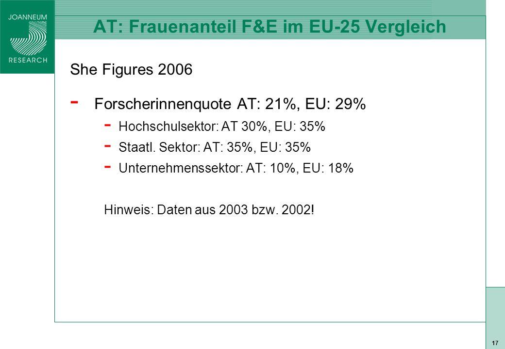 ISO 9001 zert 17 AT: Frauenanteil F&E im EU-25 Vergleich She Figures 2006 - Forscherinnenquote AT: 21%, EU: 29% - Hochschulsektor: AT 30%, EU: 35% - Staatl.