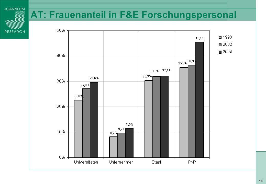 ISO 9001 zert 18 AT: Frauenanteil in F&E Forschungspersonal