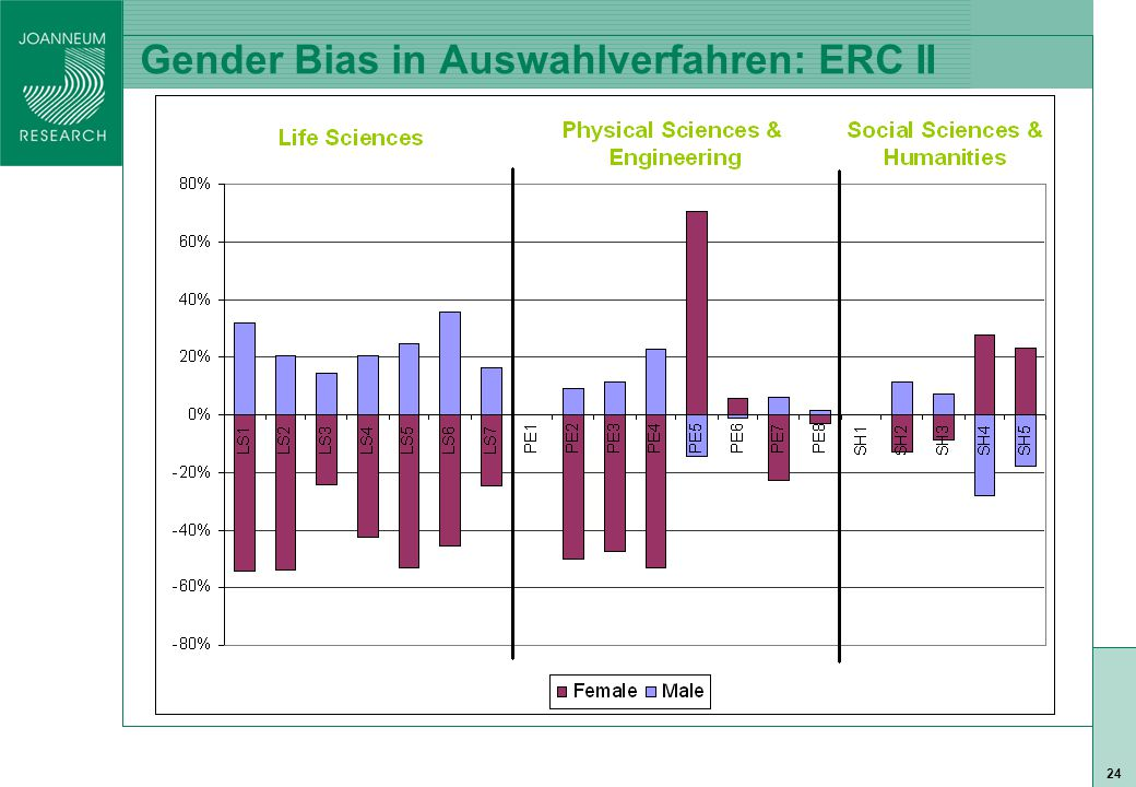 ISO 9001 zert 24 Gender Bias in Auswahlverfahren: ERC II