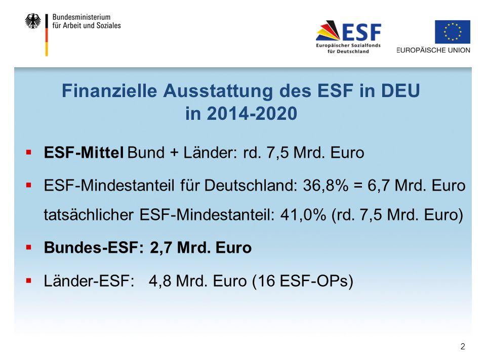 Finanzielle Ausstattung des ESF in DEU in 2014-2020  ESF-Mittel Bund + Länder: rd. 7,5 Mrd. Euro  ESF-Mindestanteil für Deutschland: 36,8% = 6,7 Mrd