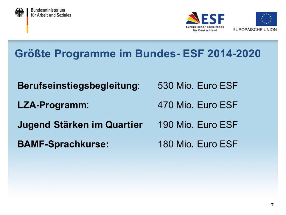 Größte Programme im Bundes- ESF 2014-2020 Berufseinstiegsbegleitung: 530 Mio. Euro ESF LZA-Programm: 470 Mio. Euro ESF Jugend Stärken im Quartier190 M
