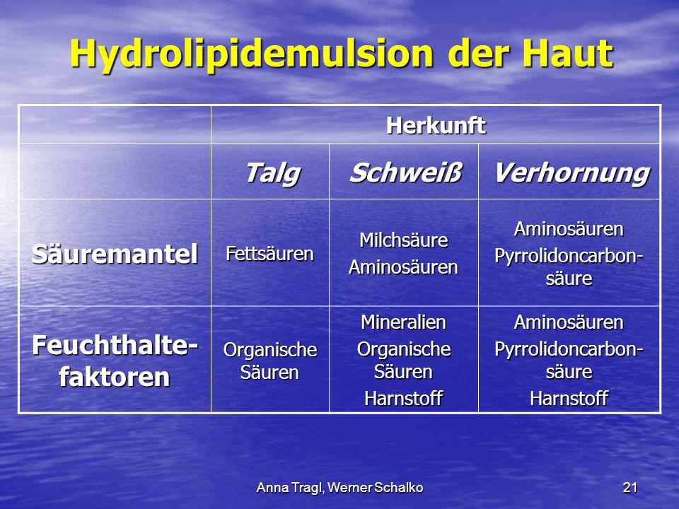 Anna Tragl, Werner Schalko21 Hydrolipidemulsion der Haut Herkunft TalgSchweißVerhornung SäuremantelFettsäurenMilchsäureAminosäurenAminosäuren Pyrrolid