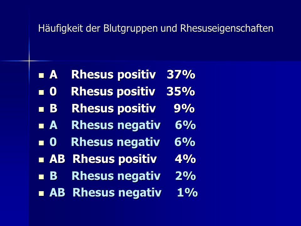 Häufigkeit der Blutgruppen und Rhesuseigenschaften A Rhesus positiv 37% A Rhesus positiv 37% 0 Rhesus positiv 35% 0 Rhesus positiv 35% B Rhesus positiv 9% B Rhesus positiv 9% A Rhesus negativ 6% A Rhesus negativ 6% 0 Rhesus negativ 6% 0 Rhesus negativ 6% AB Rhesus positiv 4% AB Rhesus positiv 4% B Rhesus negativ 2% B Rhesus negativ 2% AB Rhesus negativ 1% AB Rhesus negativ 1%