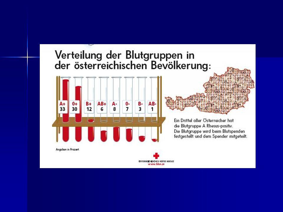 Häufigkeitsverteilung Blutgruppe 0