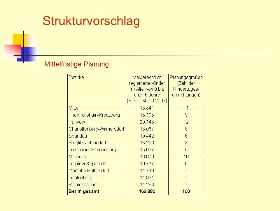 Mittelfristige Planung Strukturvorschlag