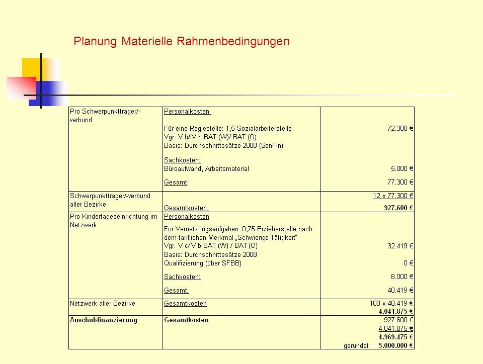 Planung Materielle Rahmenbedingungen