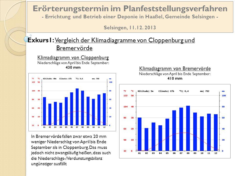 Klimadiagramm von Bremervörde Niederschläge von April bis Ende September: 410 mm Klimadiagramm von Cloppenburg Niederschläge von April bis Ende Septem