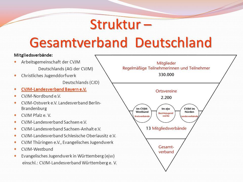 Struktur – Gesamtverband Deutschland Mitgliedsverbände: Arbeitsgemeinschaft der CVJM Deutschlands (AG der CVJM) Christliches Jugenddorfwerk Deutschlan