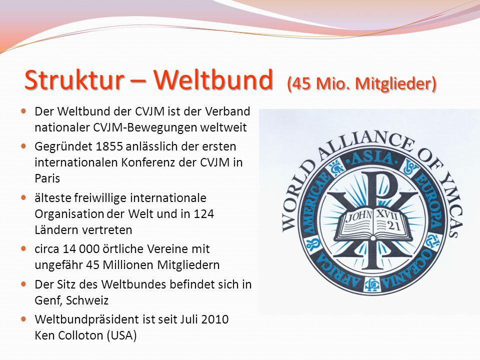 Struktur – Weltbund (45 Mio. Mitglieder) Der Weltbund der CVJM ist der Verband nationaler CVJM-Bewegungen weltweit Gegründet 1855 anlässlich der erste