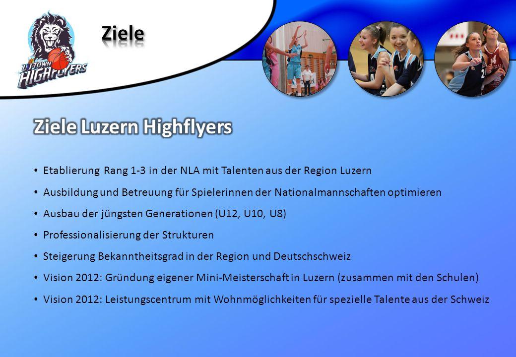 Etablierung Rang 1-3 in der NLA mit Talenten aus der Region Luzern Ausbildung und Betreuung für Spielerinnen der Nationalmannschaften optimieren Ausba