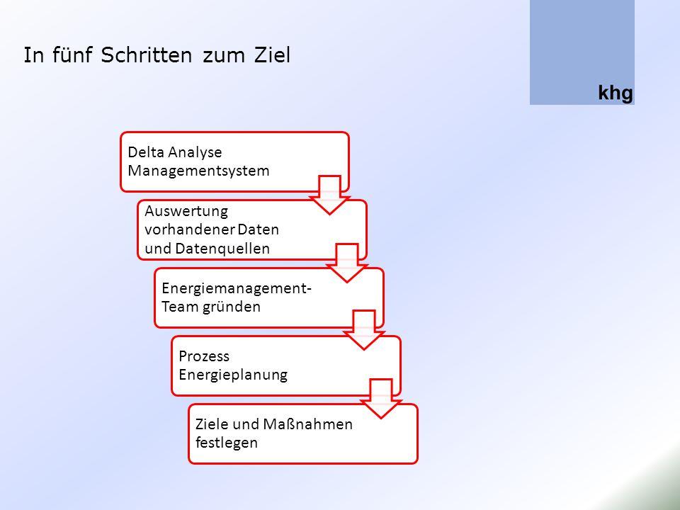 In fünf Schritten zum Ziel Delta Analyse Managementsystem Auswertung vorhandener Daten und Datenquellen Energiemanagement- Team gründen Prozess Energi