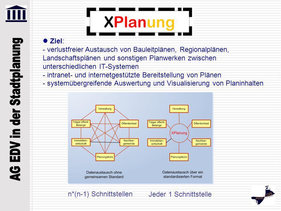 Ziel: - verlustfreier Austausch von Bauleitplänen, Regionalplänen, Landschaftsplänen und sonstigen Planwerken zwischen unterschiedlichen IT-Systemen -