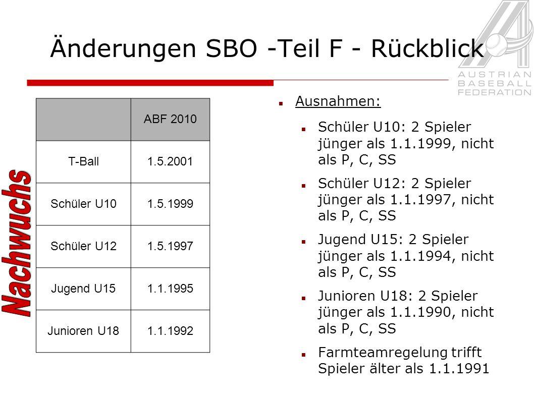 Änderungen SBO -Teil F - Rückblick ABF 2010 T-Ball1.5.2001 Schüler U101.5.1999 Schüler U121.5.1997 Jugend U151.1.1995 Junioren U181.1.1992 Ausnahmen: Schüler U10: 2 Spieler jünger als 1.1.1999, nicht als P, C, SS Schüler U12: 2 Spieler jünger als 1.1.1997, nicht als P, C, SS Jugend U15: 2 Spieler jünger als 1.1.1994, nicht als P, C, SS Junioren U18: 2 Spieler jünger als 1.1.1990, nicht als P, C, SS Farmteamregelung trifft Spieler älter als 1.1.1991