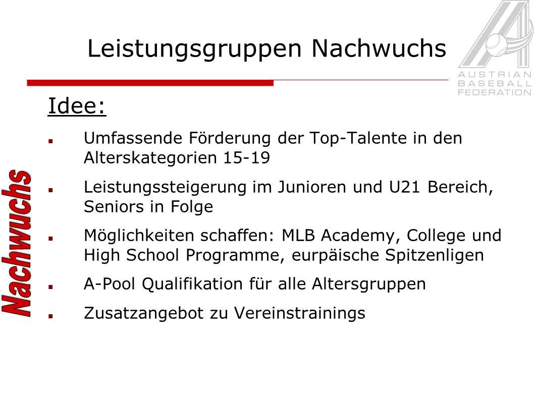 Leistungsgruppen Nachwuchs Idee: Umfassende Förderung der Top-Talente in den Alterskategorien 15-19 Leistungssteigerung im Junioren und U21 Bereich, S