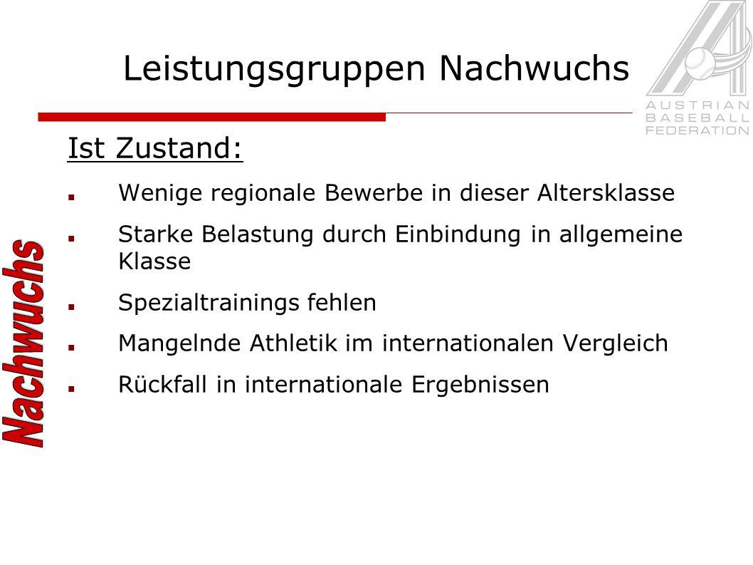 Leistungsgruppen Nachwuchs Nationalteam Schüler und Kadetten: Regelmäßige Top 8 Platzierungen in Europa Kadetten NT: 2009: 6., 2008: 6., 2007: 4., 2006: 6.