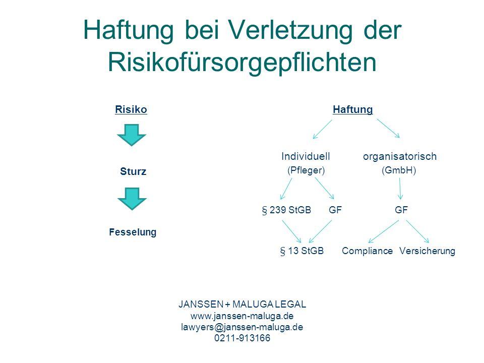 Haftung bei Verletzung der Risikofürsorgepflichten Risiko Sturz Fesselung Haftung Individuell organisatorisch (Pfleger) (GmbH) § 239 StGB GF GF § 13 S