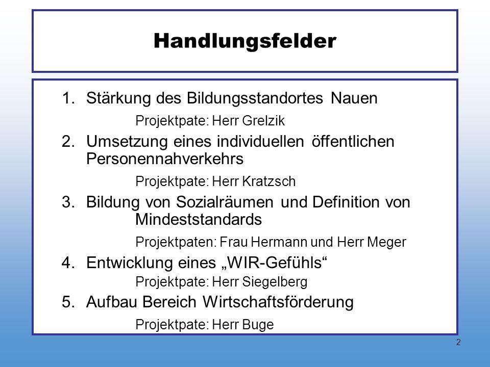 2 Handlungsfelder 1.Stärkung des Bildungsstandortes Nauen Projektpate: Herr Grelzik 2.Umsetzung eines individuellen öffentlichen Personennahverkehrs P