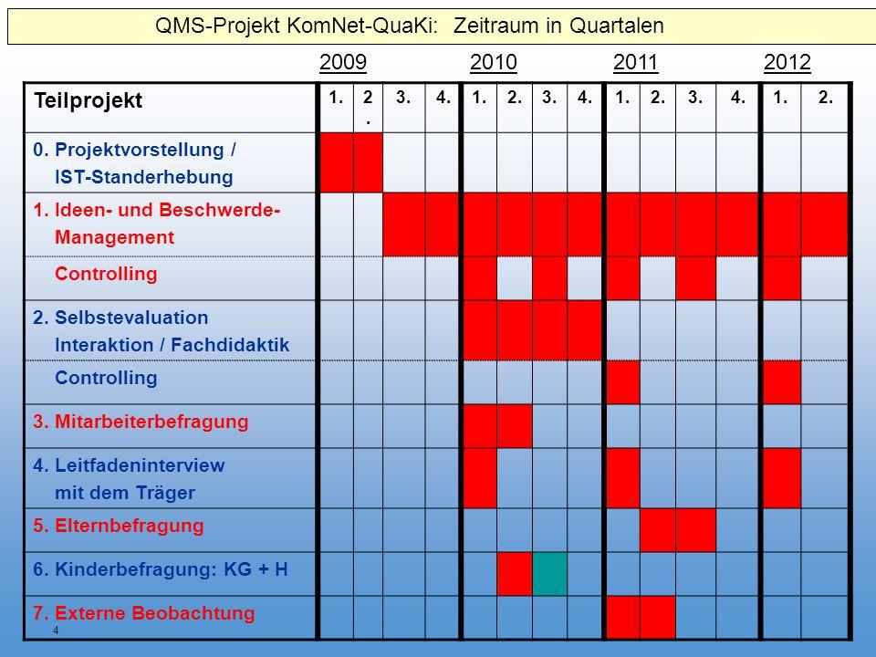 4 Teilprojekt 1.2.2. 3.4.1.2.3.4.1.2.3.4.1.2. 0. Projektvorstellung / IST-Standerhebung 1. Ideen- und Beschwerde- Management Controlling 2. Selbsteval