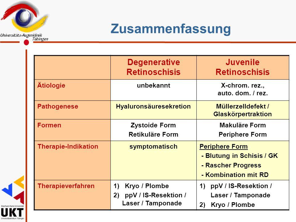 Zusammenfassung Degenerative Retinoschisis Juvenile Retinoschisis ÄtiologieunbekanntX-chrom. rez., auto. dom. / rez. PathogeneseHyaluronsäuresekretion