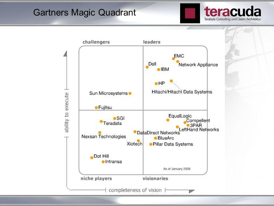 Gartners Magic Quadrant