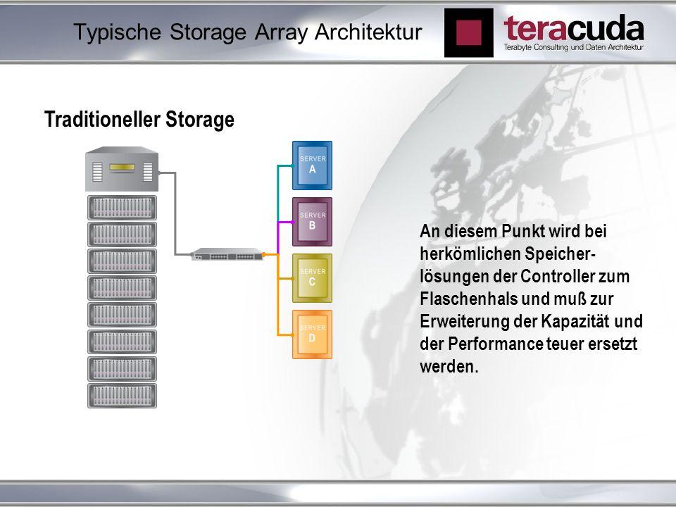 Typische Storage Array Architektur Traditioneller Storage An diesem Punkt wird bei herkömlichen Speicher- lösungen der Controller zum Flaschenhals und muß zur Erweiterung der Kapazität und der Performance teuer ersetzt werden.