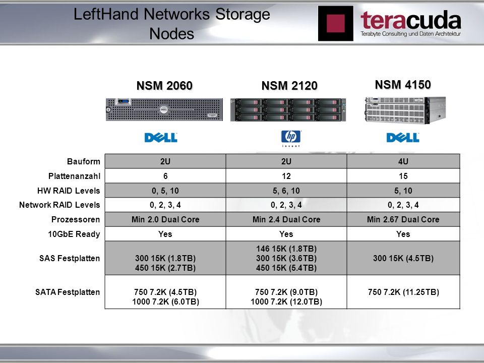 Bauform2U 4U Plattenanzahl61215 HW RAID Levels0, 5, 105, 6, 105, 10 Network RAID Levels0, 2, 3, 4 ProzessorenMin 2.0 Dual CoreMin 2.4 Dual CoreMin 2.67 Dual Core 10GbE ReadyYes SAS Festplatten300 15K (1.8TB) 450 15K (2.7TB) 146 15K (1.8TB) 300 15K (3.6TB) 450 15K (5.4TB) 300 15K (4.5TB) SATA Festplatten750 7.2K (4.5TB) 1000 7.2K (6.0TB) 750 7.2K (9.0TB) 1000 7.2K (12.0TB) 750 7.2K (11.25TB) LeftHand Networks Storage Nodes NSM 2120 NSM 2060 NSM 4150