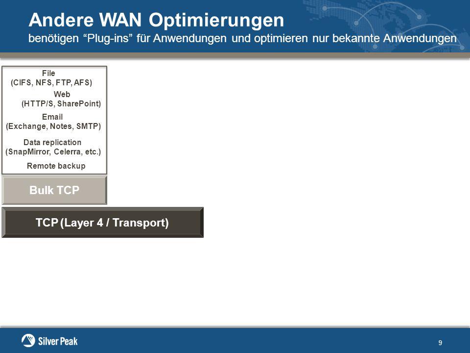 9 Andere WAN Optimierungen benötigen Plug-ins für Anwendungen und optimieren nur bekannte Anwendungen TCP (Layer 4 / Transport) Bulk TCP Email (Exchange, Notes, SMTP) File (CIFS, NFS, FTP, AFS) Data replication (SnapMirror, Celerra, etc.) Remote backup Web (HTTP/S, SharePoint)
