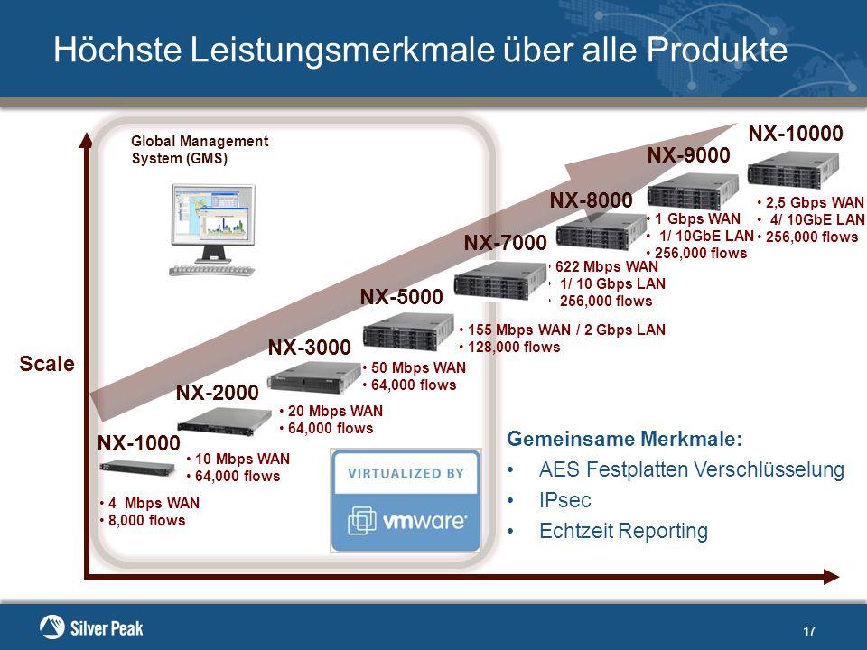 17 Höchste Leistungsmerkmale über alle Produkte NX-2000 NX-3000 NX-5000 NX-8000 622 Mbps WAN 1/ 10 Gbps LAN 256,000 flows 50 Mbps WAN 64,000 flows 20 Mbps WAN 64,000 flows 10 Mbps WAN 64,000 flows Scale NX-9000 1 Gbps WAN 1/ 10GbE LAN 256,000 flows Global Management System (GMS) 4 Mbps WAN 8,000 flows NX-1000 Gemeinsame Merkmale: AES Festplatten Verschlüsselung IPsec Echtzeit Reporting 155 Mbps WAN / 2 Gbps LAN 128,000 flows NX-7000 NX-10000 2,5 Gbps WAN 4/ 10GbE LAN 256,000 flows