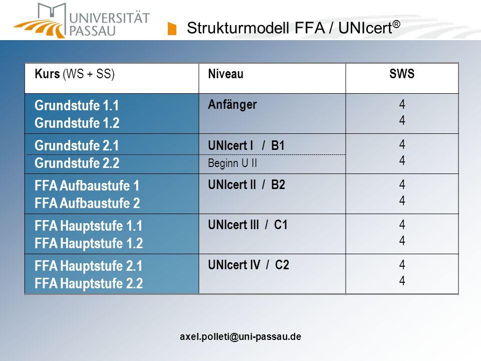 axel.polleti@uni-passau.de Strukturmodell FFA / UNIcert ® Kurs (WS + SS) NiveauSWS Grundstufe 1.1 Grundstufe 1.2 Anfänger4 Grundstufe 2.1 Grundstufe 2.2 UNIcert I / B1 Beginn U II4 FFA Aufbaustufe 1 FFA Aufbaustufe 2 UNIcert II / B24 FFA Hauptstufe 1.1 FFA Hauptstufe 1.2 UNIcert III / C14 FFA Hauptstufe 2.1 FFA Hauptstufe 2.2 UNIcert IV / C24