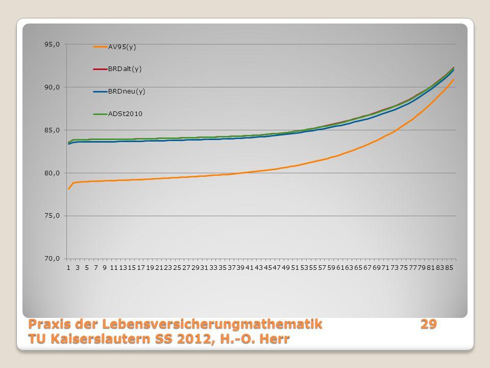 Praxis der Lebensversicherungmathematik29 TU Kaiserslautern SS 2012, H.-O. Herr