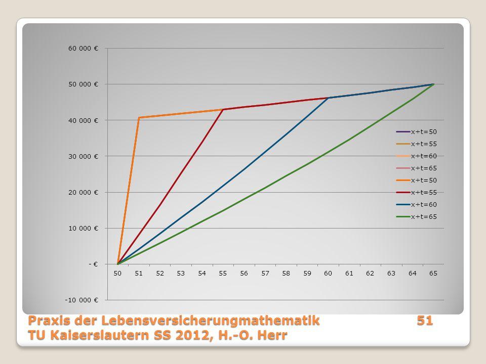 Praxis der Lebensversicherungmathematik51 TU Kaiserslautern SS 2012, H.-O. Herr