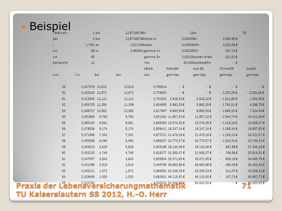 Beispiel Praxis der Lebensversicherungmathematik71 TU Kaiserslautern SS 2012, H.-O. Herr Tafelwahl1 äxt12,87166798n15x=50 Sex2 äxn12,87166798alpha-z=0