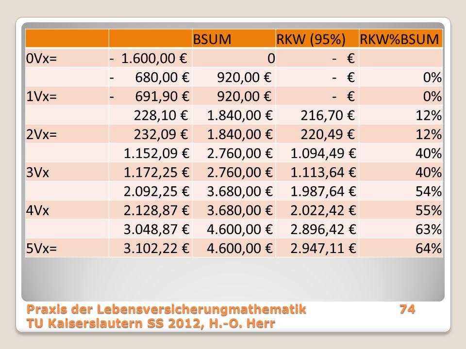 BSUMRKW (95%)RKW%BSUM 0Vx=- 1.600,00 €0 - € - 680,00 € 920,00 € - €0% 1Vx=- 691,90 € 920,00 € - €0% 228,10 € 1.840,00 € 216,70 €12% 2Vx= 232,09 € 1.84
